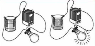 Cara Memahami Larutan Elektrolit dan Non Elektrolit