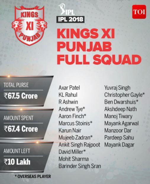 Kings XI Punjab KXIP Team Squad IPL-11 2018