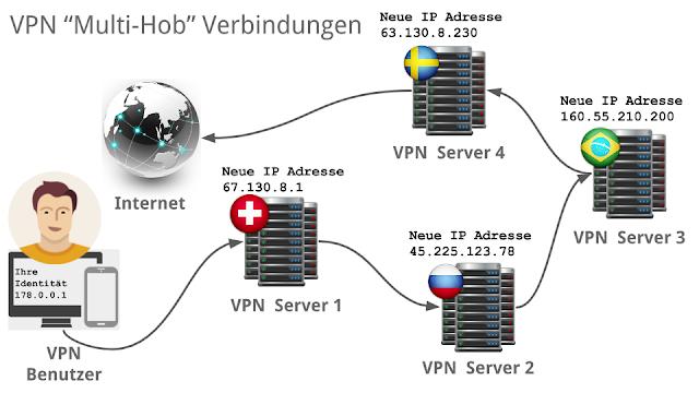 Multi-Hob VPN mit Perfect-Privacy