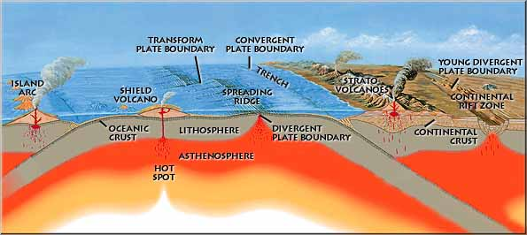 Plate tectonics probably began with the Genesis Flood