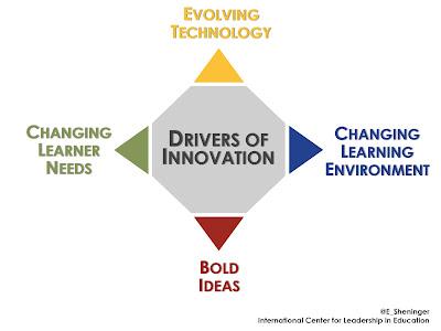 Innovation%2BDriver%2BImage