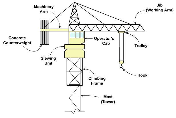 BLOG REOT: TOWER CRANE