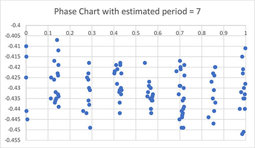 Plot of variable star data in phase format using a period = 7 days