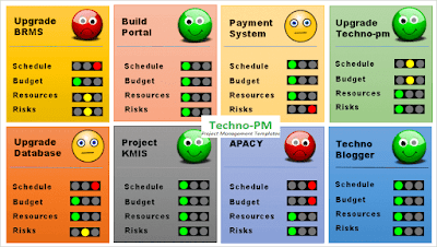 Project Portfolio Management Dashboard, RAG status for multiple projects