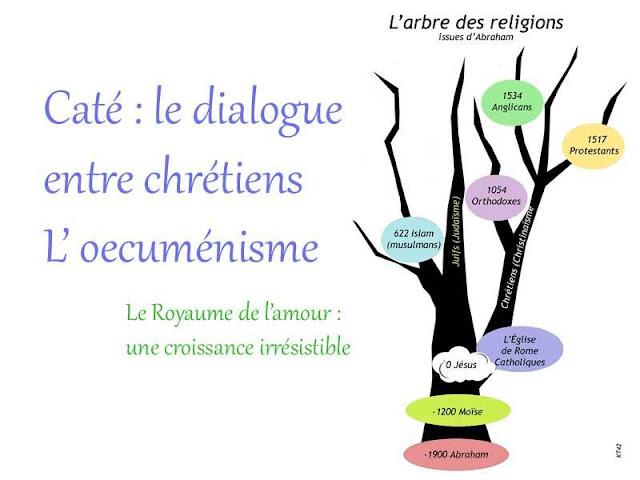 Caté : Le dialogue œcuménisme entre chrétiens