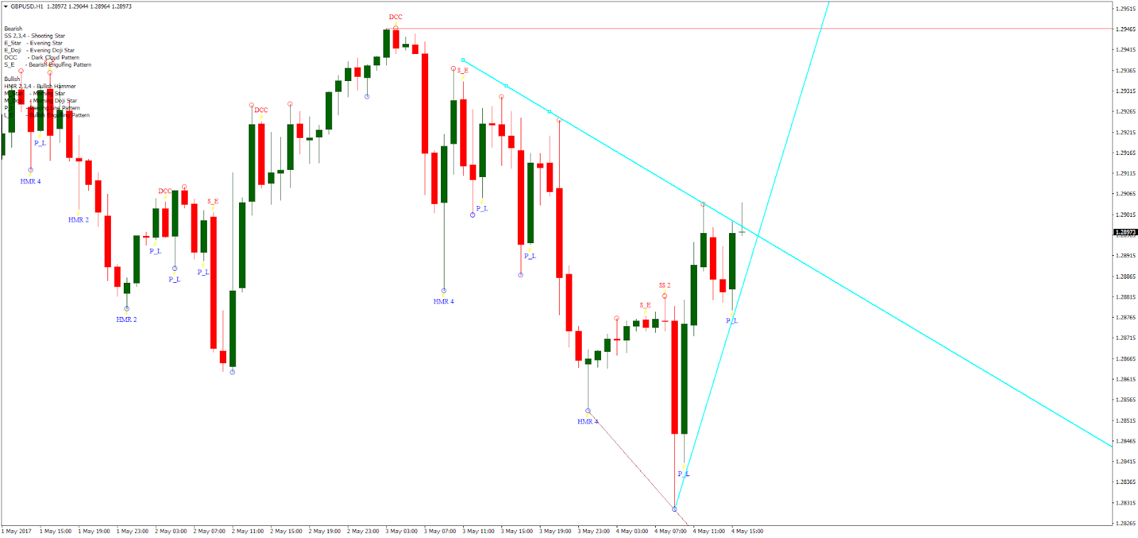 Forex price action breakout strategy
