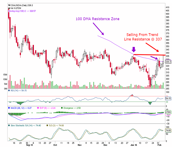 Options trading guide india