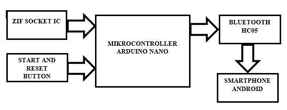 Berbagi Ilmu: Paper IEEE Electronics Design Contest 2015