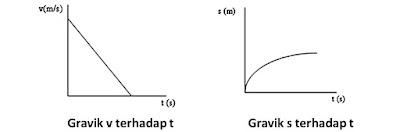 Dalam ilmu Fisika terdapat materi pembelajaran seputar gerak lurus Rumus Gerak Lurus Beraturan (GLB) dan Gerak Lurus Berubah Beraturan (GLBB)