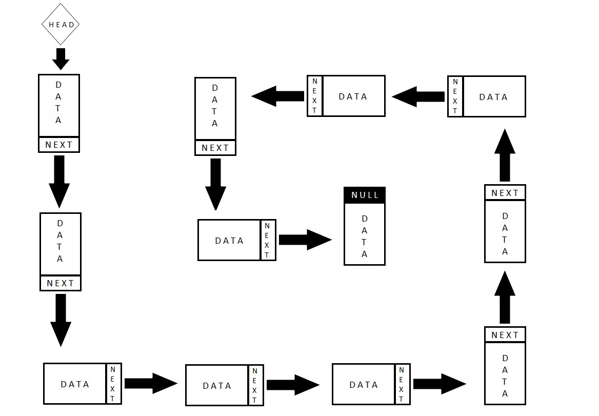 Linked List Append Diagram Animated Data Structures