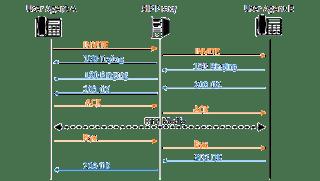 Протокол сигнализации SIP