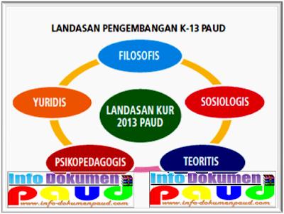 Pengertian Dan Tujuan Kurikulum 2013 Sekolah PAUDTK
