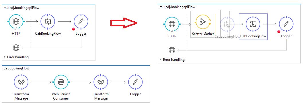Mule ESB Tutorials: Scatter Gather Router for Parallel Tasks