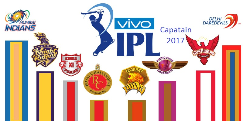 IPL Captain List