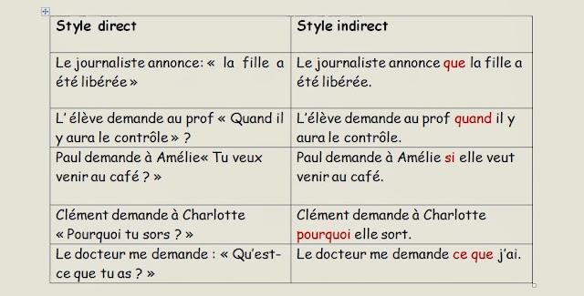 Mowa niezależna - teoria 1 - Francuski przy kawie