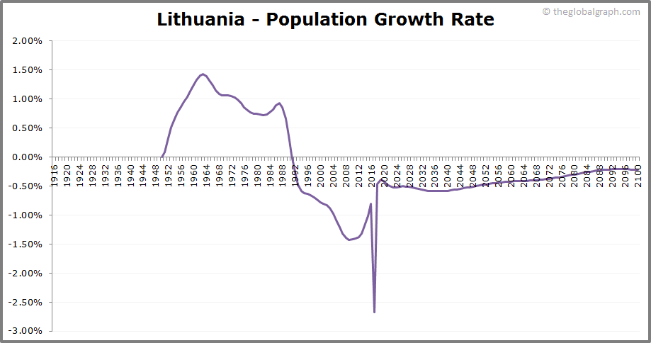Lithuania  Population Growth Rate