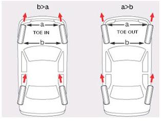 Front Wheel Aligment  Sudut Toe Dan Sudut Chamber