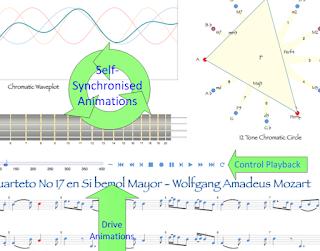 Synchronised, interactive, dynamic, immersive. #VisualFutureOfMusic #WorldMusicInstrumentsAndTheory