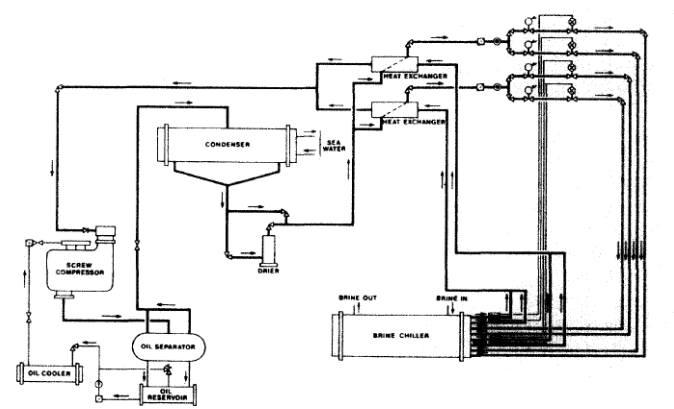 Reefer (refrigeration) ship system, Working and cargo