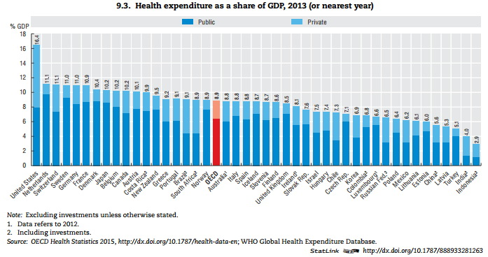 Health expenditure as a share of GDP