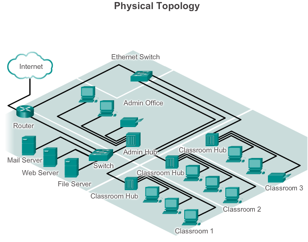 Diagram Topologi Fisik