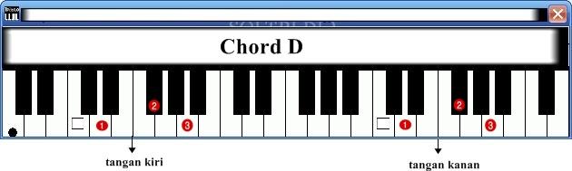Chord Kunci Dasar Keyboard Atau Piano Untuk Pemula Yang Mudah Dipahami Mychord Da