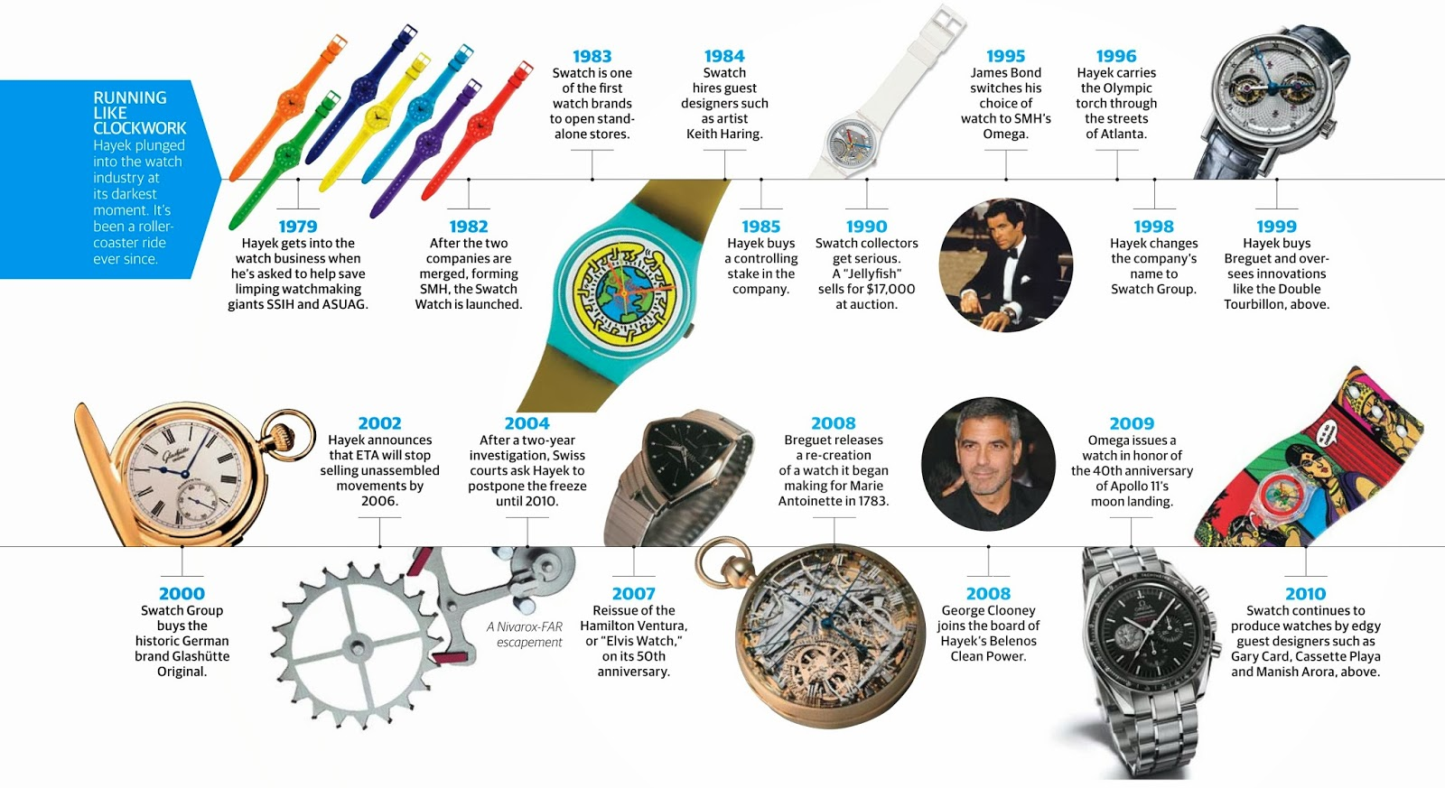 Swatch makes time for luxury essay