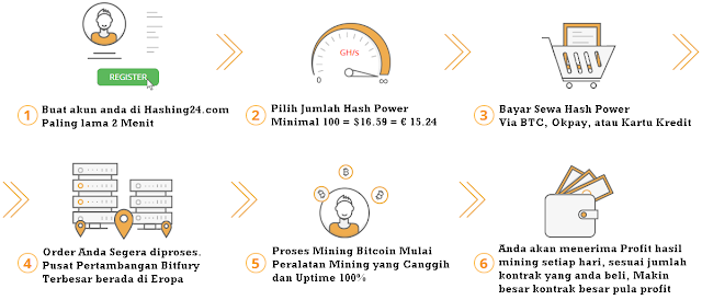 Sahabat para pemburu bitcoin yang budiman Hashing24 cloud mining bitcoin resmi, real, terpercaya dan terdaftar di blockchain