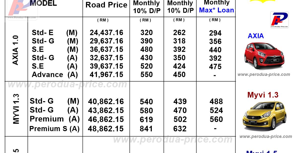 Perodua Myvi Car Price List - Surat Rasmi C
