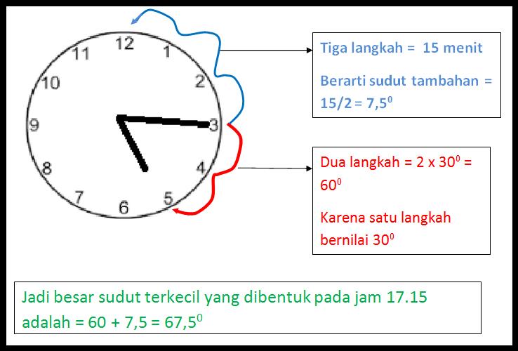Instink Mathematic Cara Cepat Menentukan Besar Sudut Jam