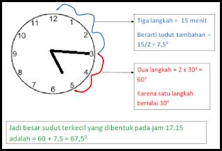 Cara Cepat Menentukan Besar Sudut Jam