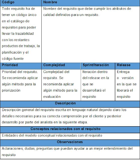 ejemplo de escenario para especificación de requisito funcional como historia de usuario