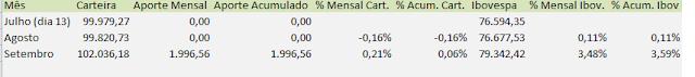 Tabela da Rentabilidade em Setembro da Carteira de Dividendos