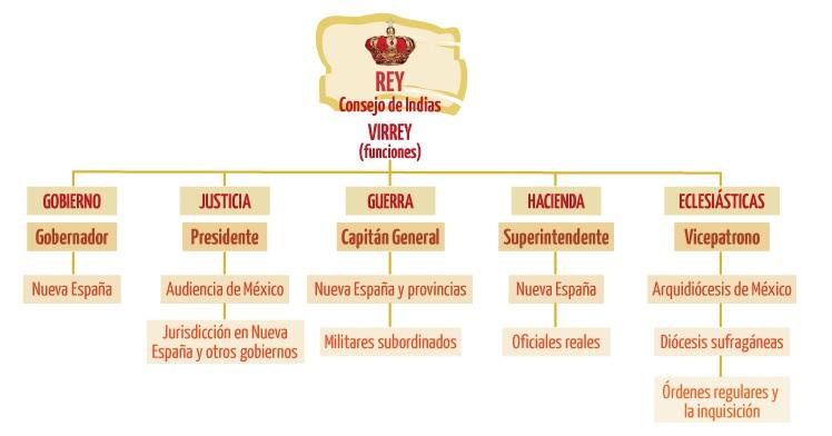 Origen Y Características Del Virreinato De La Nueva España