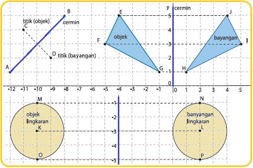 Materi Matematika Refleksi - Guru Paud