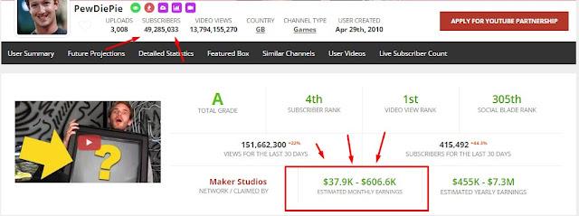 Cara Menghasilkan Uang dari Youtube, cara menghasilkan uang dari youtube, youtube adsense, google adsense