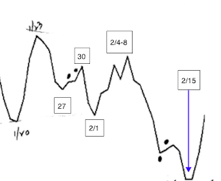 JustSignals: Short Term Cycle Update