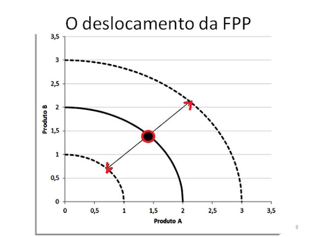 Fronteira de Possibilidade de Produção (FPP)-3