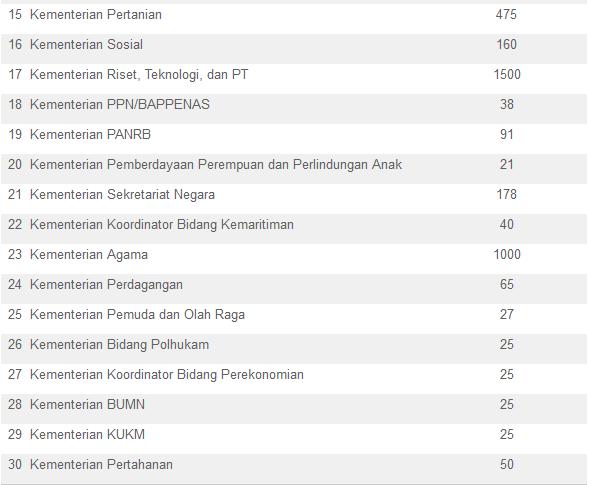 Resmi 61 Instansi Pemerintah Buka 17 928 Lowongan Cpns