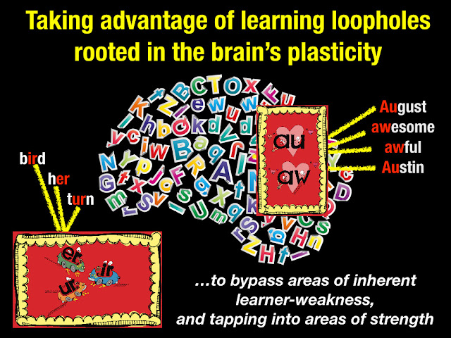 "Secret Stories® Phonics Secrets— Taking Advantage of ""Learning Loopholes"" in the Brain"