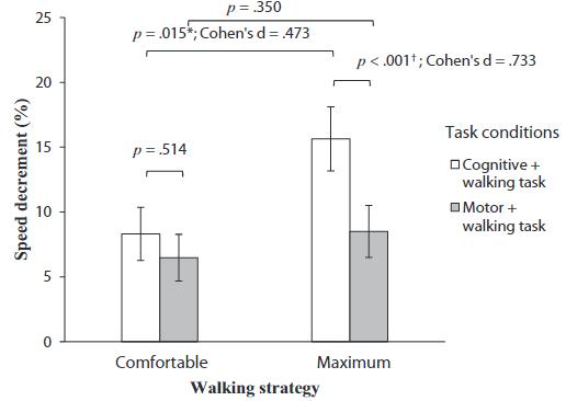 図:課題中の脳卒中患者の歩行速度