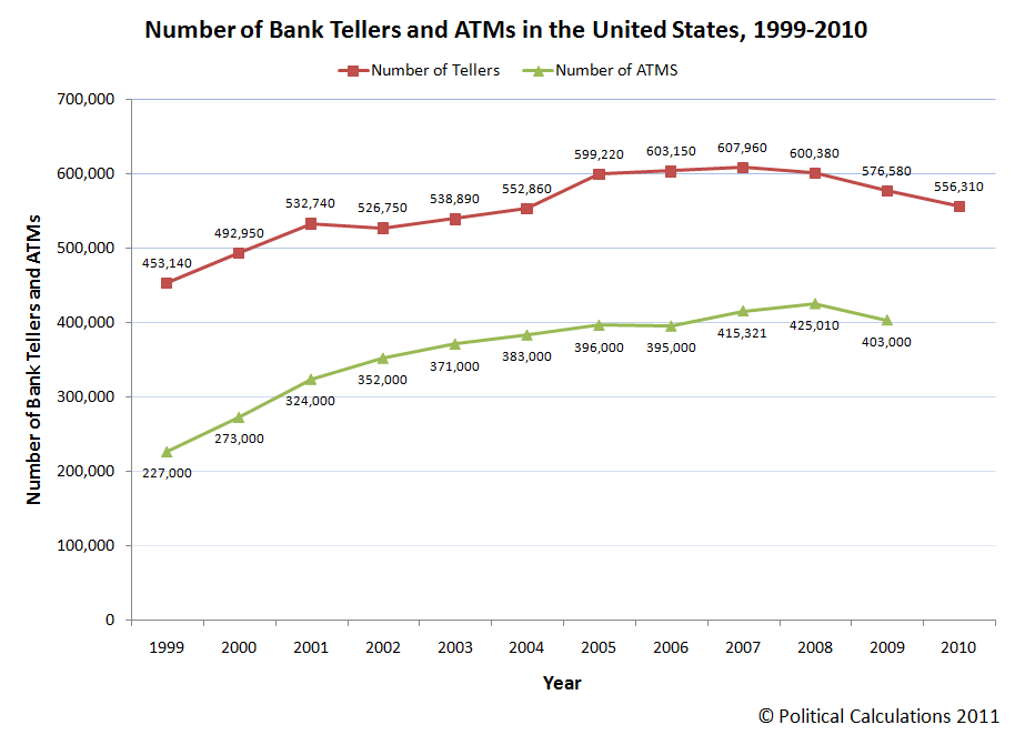 Number of Bank Tellers and ATMs in the U.S., 1999-2010