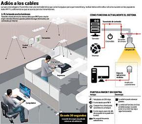 Funcionamiento del sistema Lifi