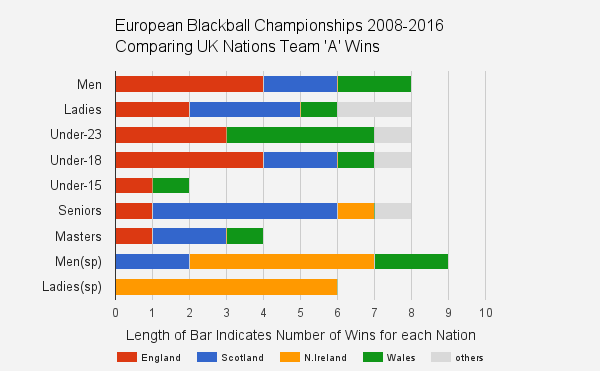 european blackball pool team statistics
