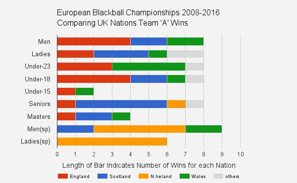 european blackball pool team statistics