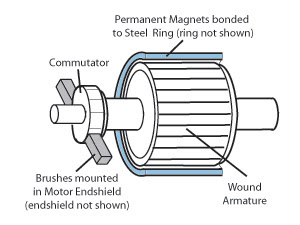 Steve Bull: Brushless Motor vs Brushed Motor