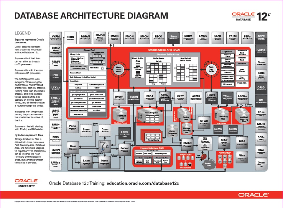 diagram for oracle database 12c on oracle education's website  it lists  all the processes and the relationship between processes and other database