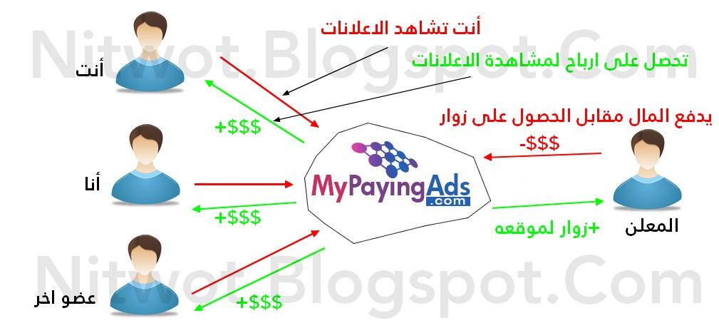 شرح-حلال-حرام-نصاب-موقع-استثمار-التسجيل-الربح-Mypayingads