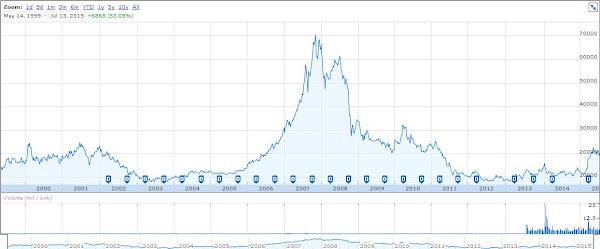 任天堂股價在2007年達到顛峰