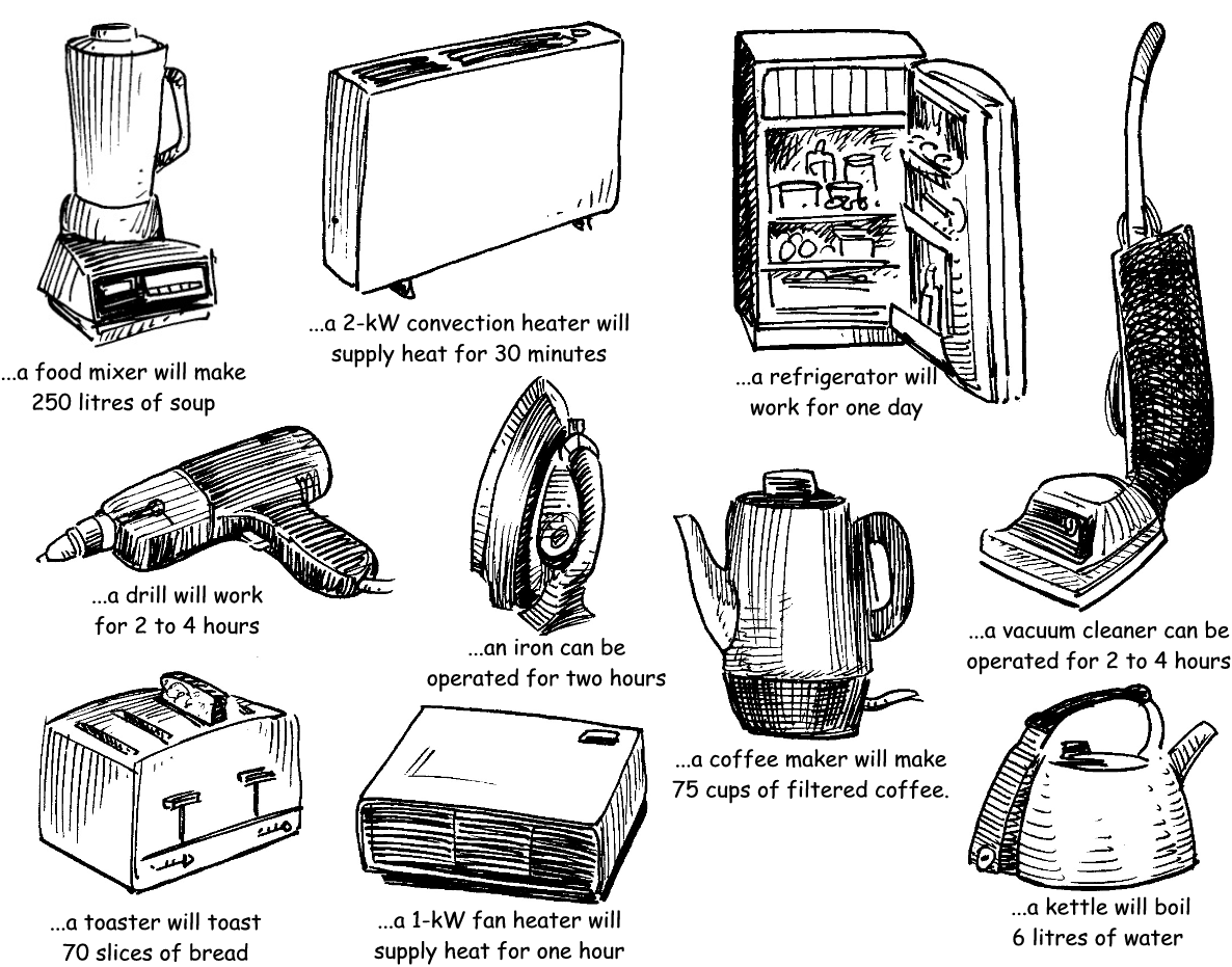 Electrical Appliances Instructions And Operations